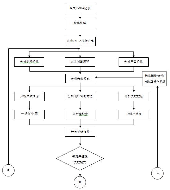 ie工业工程_设计DFMEA与制程PFMEA失效模式的介绍与流程图_港泉SMT
