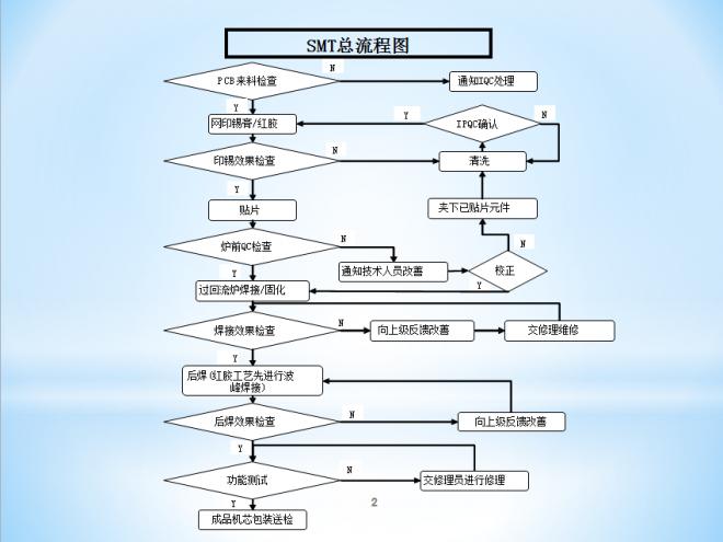 SMT总流程图