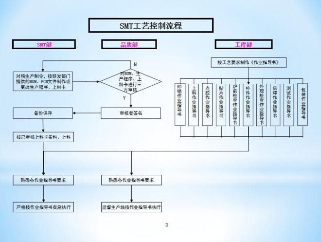 SMT工艺控制流程