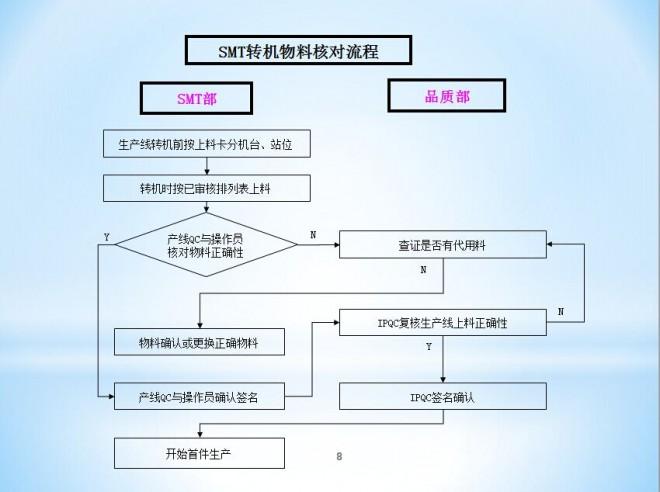 SMT转机物料核对流程