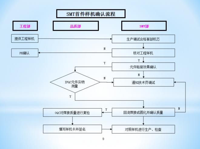 SMT首件样机确认流程
