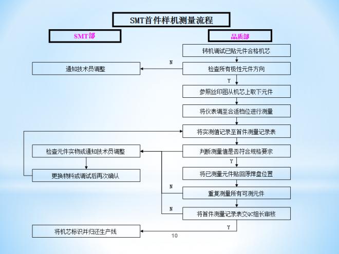 SMT首件样机测量流程