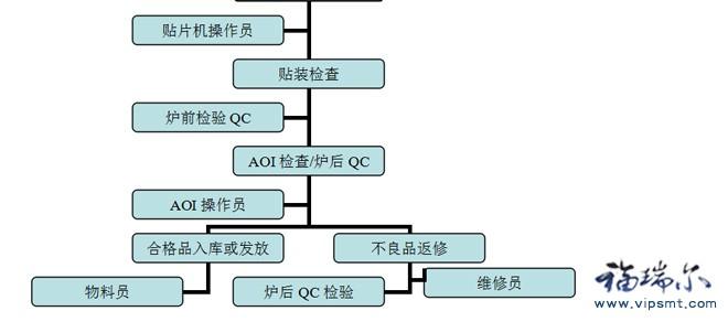 SMT生产岗位工作职责流程图
