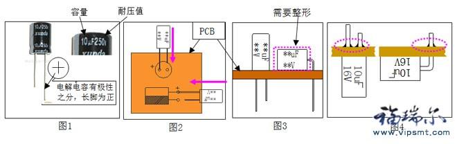 一、操作步骤: 1.取PCBA板至面前检查上一工位作业是否正确,然后将PCBA放入定位夹具中 2.取电解电容对准板上丝印将其插入(长脚为正)如图3示。 3.取烙铁及锡丝将其焊接如图4 4.剪脚,如图7(此作业有时会不存在) 5.自检是否有虚焊、短路、假焊等(判定标准如图7) 6.将焊接OK的板下拉  良好焊点判定标准