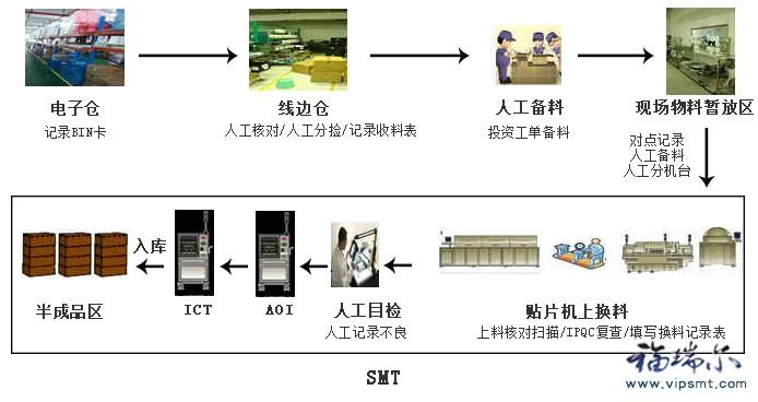 smt核心工艺解析与案例分析_smt工艺质量控制_核心竞争力分析案例