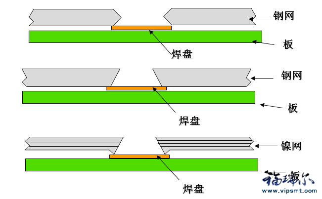 SMT钢网的分类与介绍