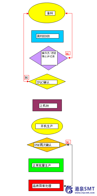SMT换料流程