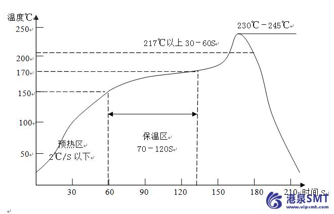 回流焊常规温度曲线图