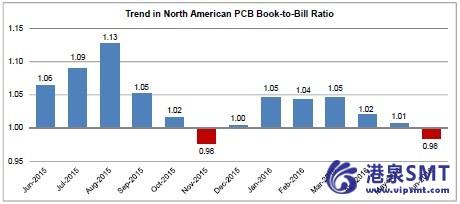 2016年6月份北美PCB销量与订单量背离