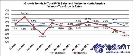 2016年7月份北美PCB销量与订单量继续背离