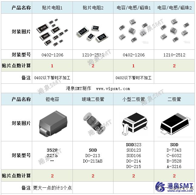 电阻电容二级管贴片点数计算