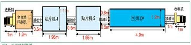 SMT生产设备尺寸示意图