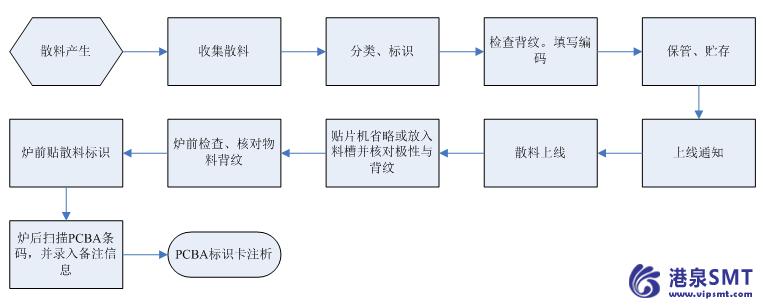 SMT车间散料处理流程