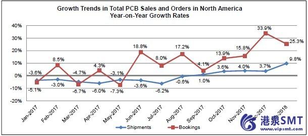 1月份北美PCB销售量与订单量双双攀升