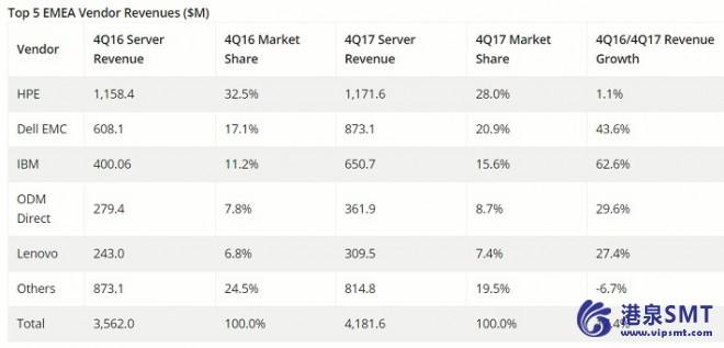 4q17 EMEA服务器支出同比增长17.4%
