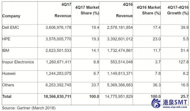 全球服务器收入在2017季度增长25.7%
