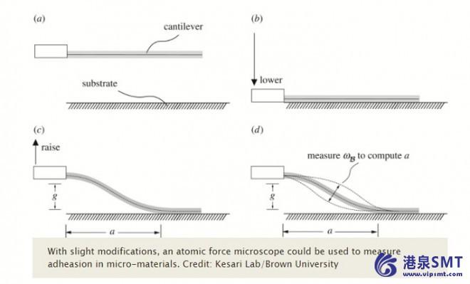 测量粘性的新方法有助于微器件设计