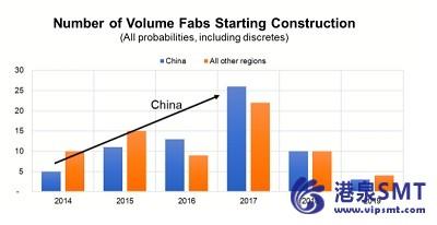 晶圆厂支出将显著增长第四年