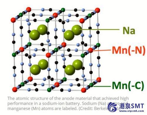 科学家证实了一个世纪以来关于高性能电池化学的推测。