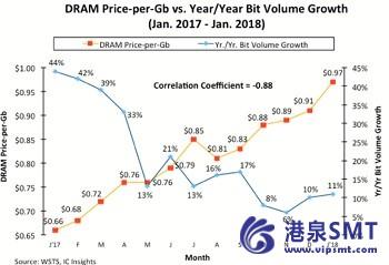 是主要的DRAM供应商矮化DRAM的需求?