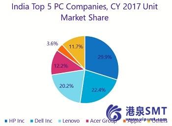 印度电脑市场岗位11%的同比增长在cy2017