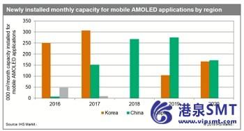 AMOLED显示屏制造能力增长放缓而加快在中国韩国