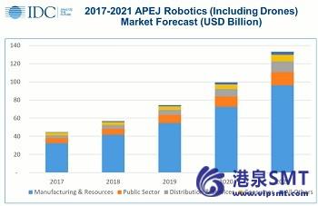 亚太地区的支出将增长31.4%每年机器人在2021达到1332亿美元