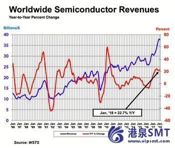 一月半导体销售额同比增长22.7%