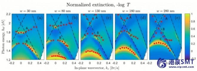 金改变硅量子点的光致发光