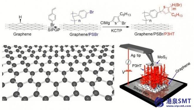 打印版本的聚合物nanocarpets通电Smart Fabrics