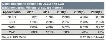对高分辨率氧化物面板的需求预计将在2018增长30%