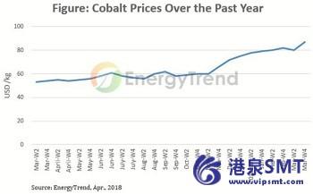 钴价格飙升超过20% 1q18,带来更多的价格压力,锂离子电池