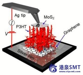 聚合物nanocarpets通电Smart Fabrics