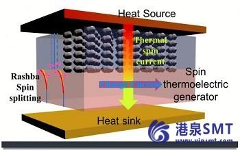 """研究发现,""""余热""""可以转化为电能。"""