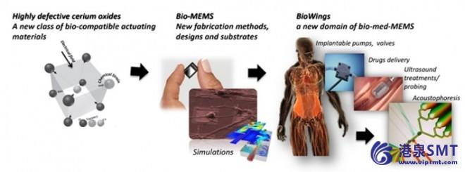 生物相容装置中新型智能驱动材料的实现