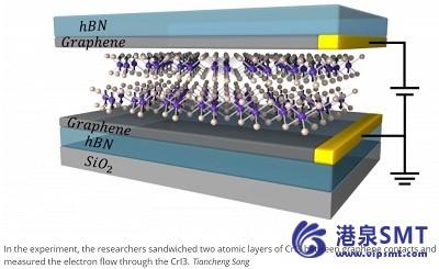 原子薄磁器件可能导致新的存储技术