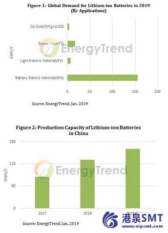 对XEV电池的需求稳步增长,但随着补贴逐步取消,中国XEV电池市场面临重组。