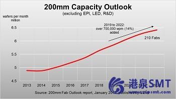 到2022年,200毫米晶圆厂将增加70万片晶圆