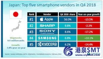 苹果在日本市场占主导地位,在18年第4季度市场下跌3.8%,市场份额为56%。