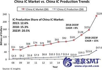 预计2018-2023年中国集成电路产量将强劲增长15%