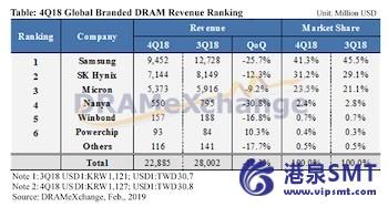DRAM收入在18年第4季度出现恶化;