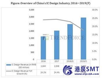 2018年,中国集成电路设计行业收入增长近23%。