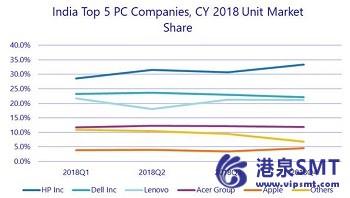 2018年印度传统PC市场下跌2.8%。