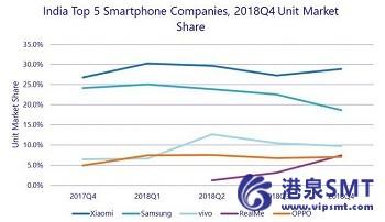 印度智能手机市场退出2018年,有史以来最高出货量为1.423亿台。