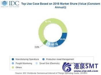 到2022年,亚太地区(不包括日本)的物联网支出将达到3818亿美元。