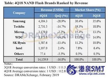 NAND闪存巨头在18年第4季度的收入损失为16.8%。