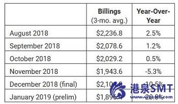 北美半导体设备行业岗位2019年1月账单