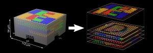 为3D微结构和纳米结构定制材料组合