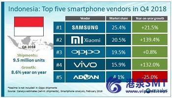 三星在印尼智能手机市场处于领先地位,市场将在2018年收盘时上涨17.1%。
