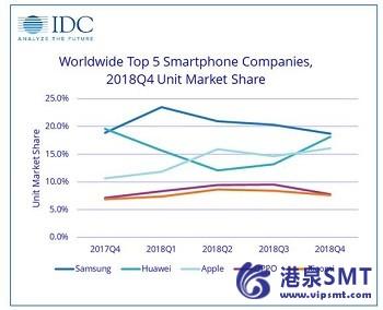 智能手机出货量在2018年第4季度下降5%